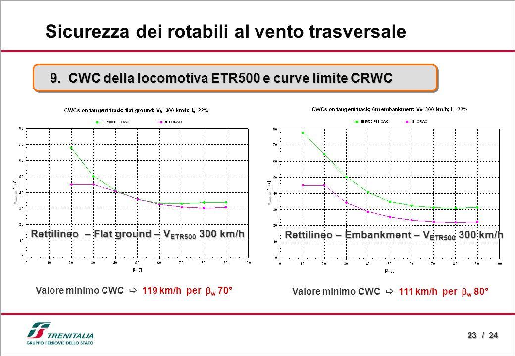 23 / 24 9. CWC della locomotiva ETR500 e curve limite CRWC Sicurezza dei rotabili al vento trasversale Rettilineo – Flat ground – V ETR500 300 km/h Re