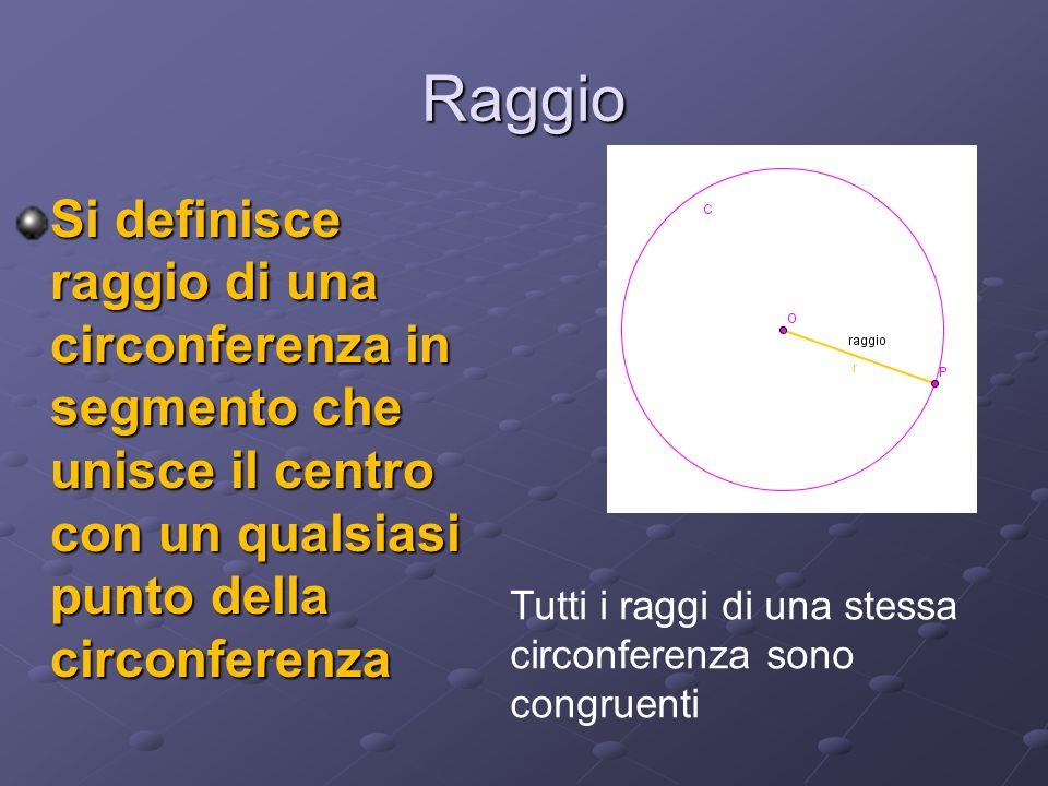 Raggio Si definisce raggio di una circonferenza in segmento che unisce il centro con un qualsiasi punto della circonferenza Tutti i raggi di una stessa circonferenza sono congruenti
