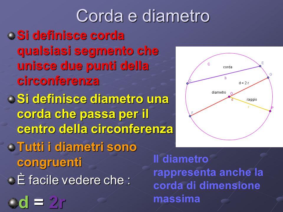 Corda e diametro Si definisce corda qualsiasi segmento che unisce due punti della circonferenza Si definisce diametro una corda che passa per il centro della circonferenza Tutti i diametri sono congruenti È facile vedere che : d = 2r Il diametro rappresenta anche la corda di dimensione massima