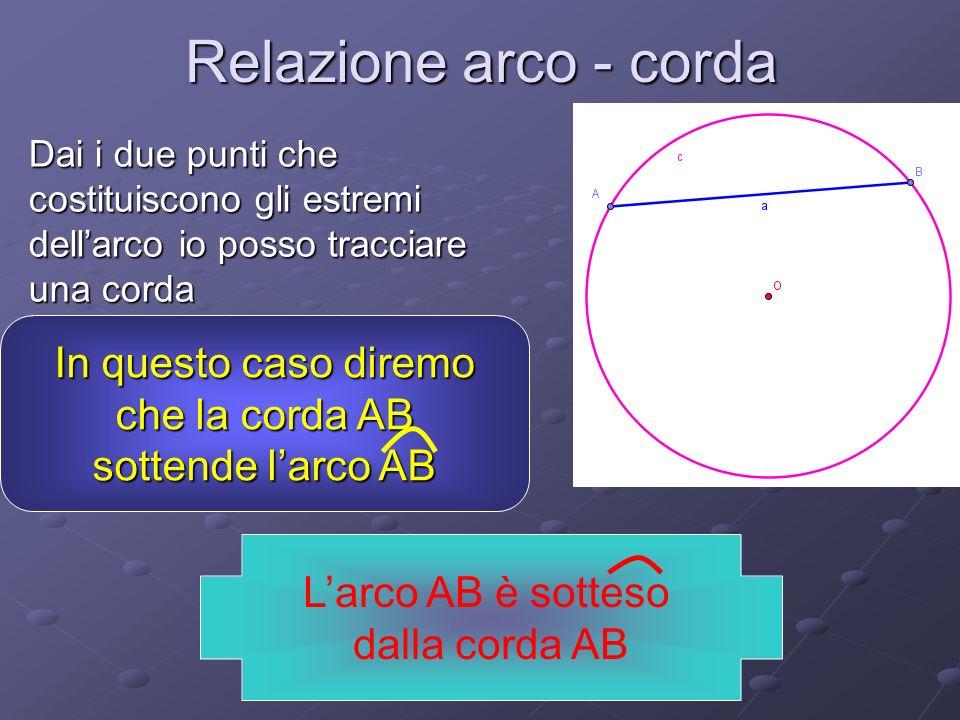 Relazione arco - corda Dai i due punti che costituiscono gli estremi dellarco io posso tracciare una corda In questo caso diremo che la corda AB che la corda AB sottende larco AB Larco AB è sotteso dalla corda AB