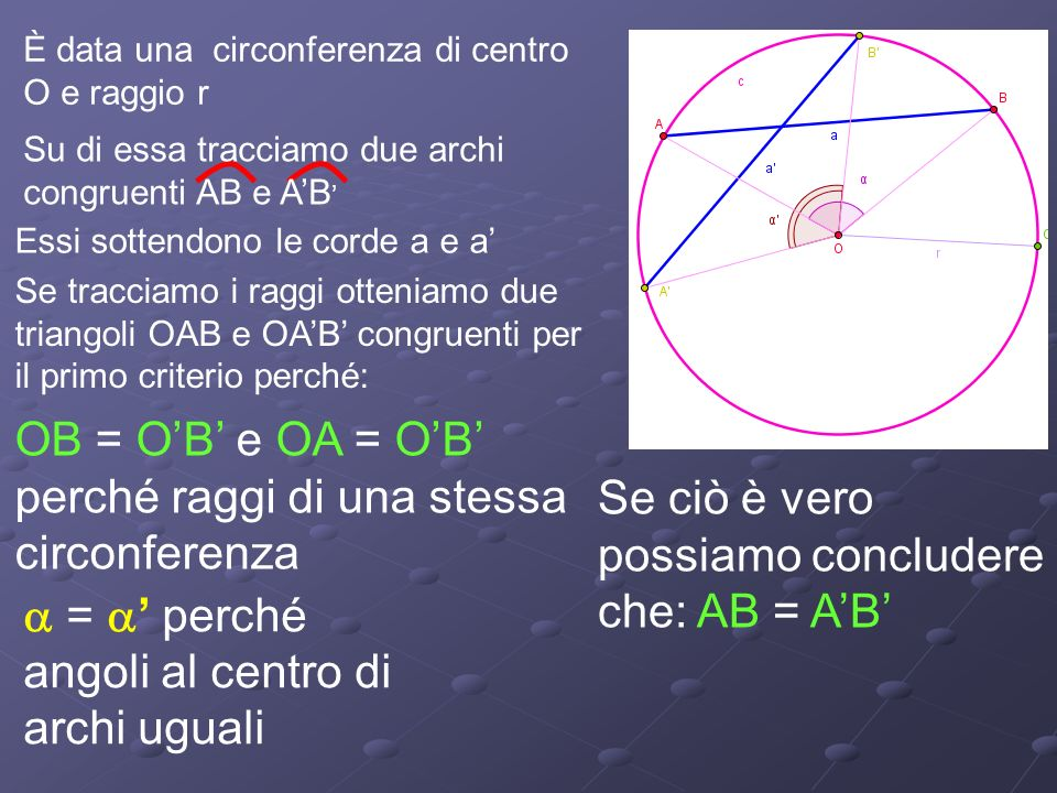 È data una circonferenza di centro O e raggio r Su di essa tracciamo due archi congruenti AB e AB Essi sottendono le corde a e a Se tracciamo i raggi otteniamo due triangoli OAB e OAB congruenti per il primo criterio perché: OB = OB e OA = OB perché raggi di una stessa circonferenza = perché angoli al centro di archi uguali Se ciò è vero possiamo concludere che: AB = A B