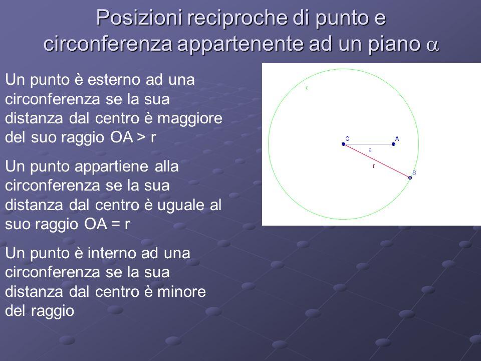 Posizioni reciproche di punto e circonferenza appartenente ad un piano Un punto è esterno ad una circonferenza se la sua distanza dal centro è maggiore del suo raggio OA > r Un punto appartiene alla circonferenza se la sua distanza dal centro è uguale al suo raggio OA = r Un punto è interno ad una circonferenza se la sua distanza dal centro è minore del raggio