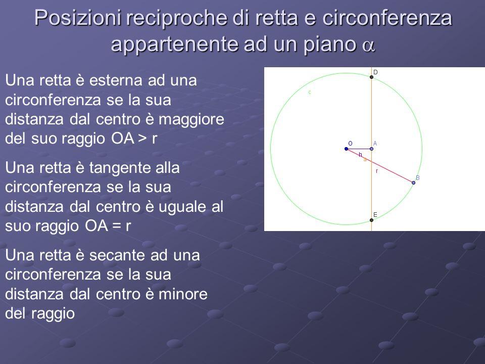 Posizioni reciproche di retta e circonferenza appartenente ad un piano Una retta è esterna ad una circonferenza se la sua distanza dal centro è maggiore del suo raggio OA > r Una retta è tangente alla circonferenza se la sua distanza dal centro è uguale al suo raggio OA = r Una retta è secante ad una circonferenza se la sua distanza dal centro è minore del raggio