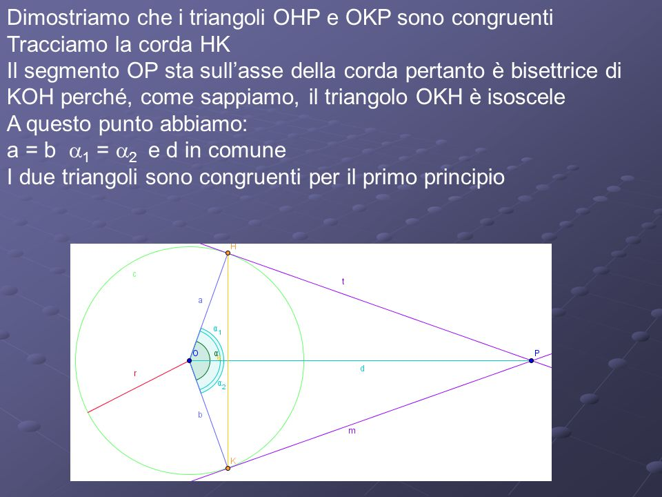Dimostriamo che i triangoli OHP e OKP sono congruenti Tracciamo la corda HK Il segmento OP sta sullasse della corda pertanto è bisettrice di KOH perché, come sappiamo, il triangolo OKH è isoscele A questo punto abbiamo: a = b 1 = 2 e d in comune I due triangoli sono congruenti per il primo principio