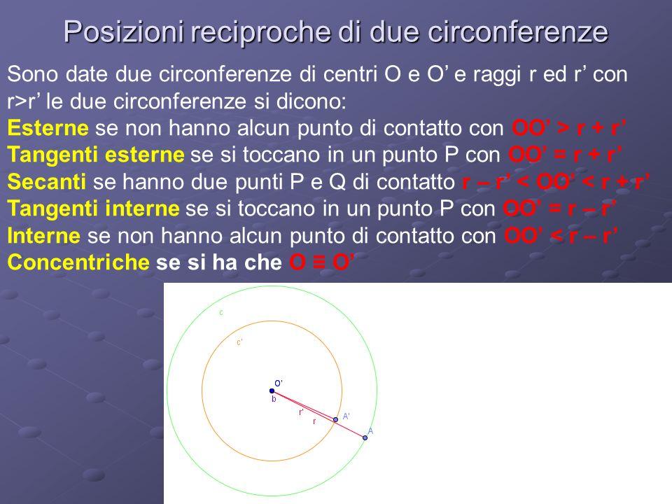 Posizioni reciproche di due circonferenze Sono date due circonferenze di centri O e O e raggi r ed r con r>r le due circonferenze si dicono: Esterne se non hanno alcun punto di contatto con OO > r + r Tangenti esterne se si toccano in un punto P con OO = r + r Secanti se hanno due punti P e Q di contatto r – r < OO < r + r Tangenti interne se si toccano in un punto P con OO = r – r Interne se non hanno alcun punto di contatto con OO < r – r Concentriche se si ha che O O
