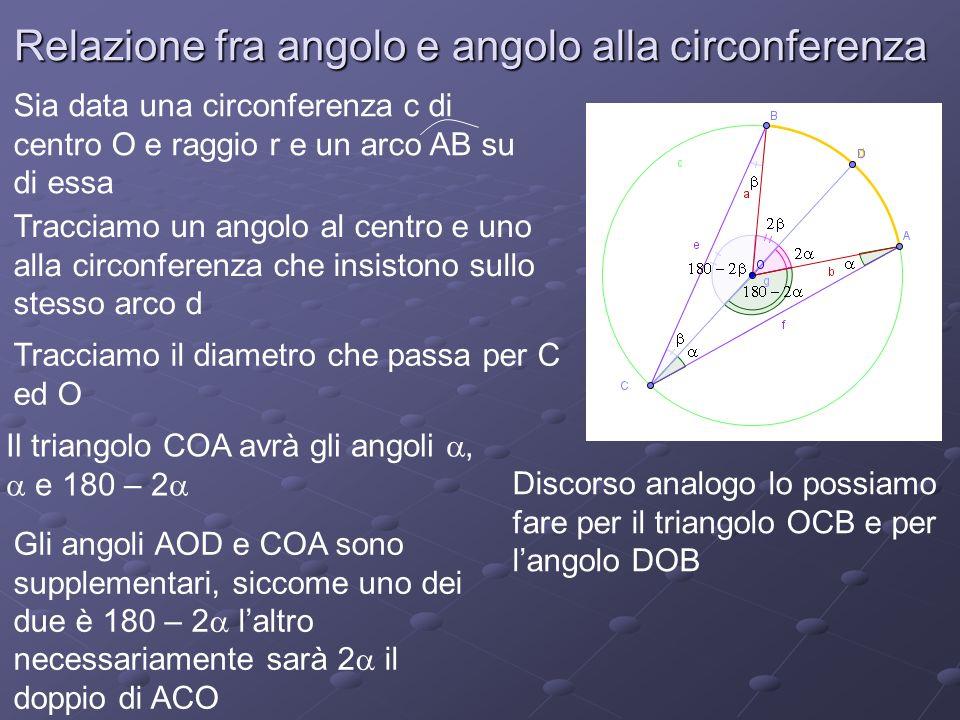 Relazione fra angolo e angolo alla circonferenza Sia data una circonferenza c di centro O e raggio r e un arco AB su di essa Tracciamo un angolo al centro e uno alla circonferenza che insistono sullo stesso arco d Tracciamo il diametro che passa per C ed O Il triangolo COA avrà gli angoli, e 180 – 2 Gli angoli AOD e COA sono supplementari, siccome uno dei due è 180 – 2 laltro necessariamente sarà 2 il doppio di ACO Discorso analogo lo possiamo fare per il triangolo OCB e per langolo DOB