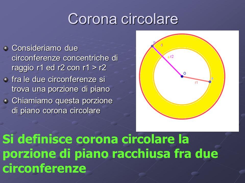 Corona circolare Consideriamo due circonferenze concentriche di raggio r1 ed r2 con r1 > r2 fra le due circonferenze si trova una porzione di piano Chiamiamo questa porzione di piano corona circolare Si definisce corona circolare la porzione di piano racchiusa fra due circonferenze