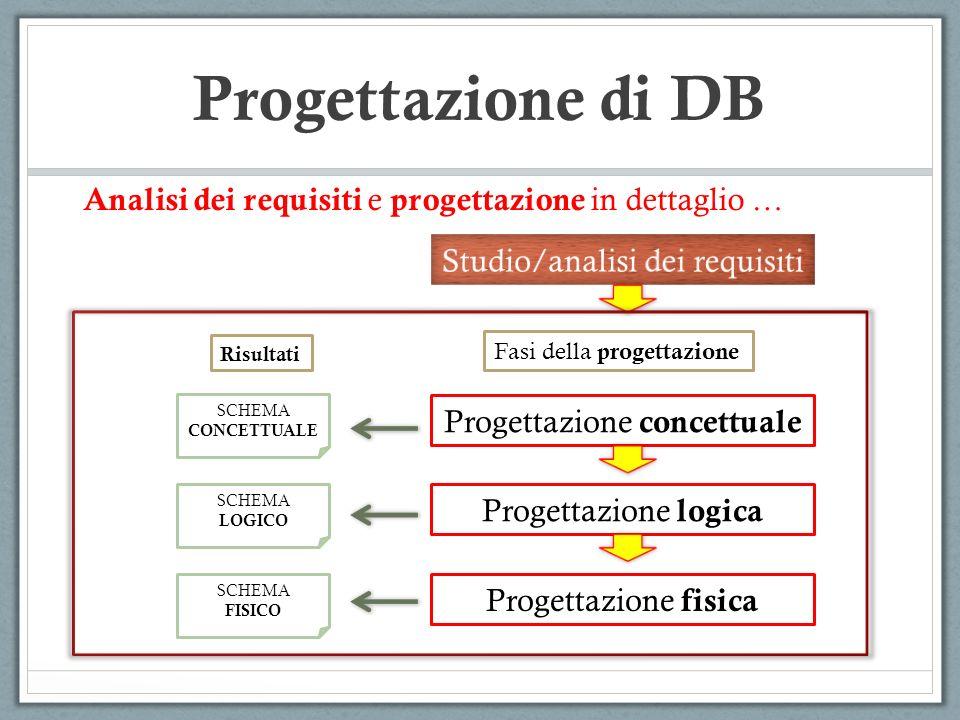 Progettazione concettuale Progettazione logica Progettazione fisica SCHEMA CONCETTUALE SCHEMA LOGICO SCHEMA FISICO Fasi della progettazione Risultati