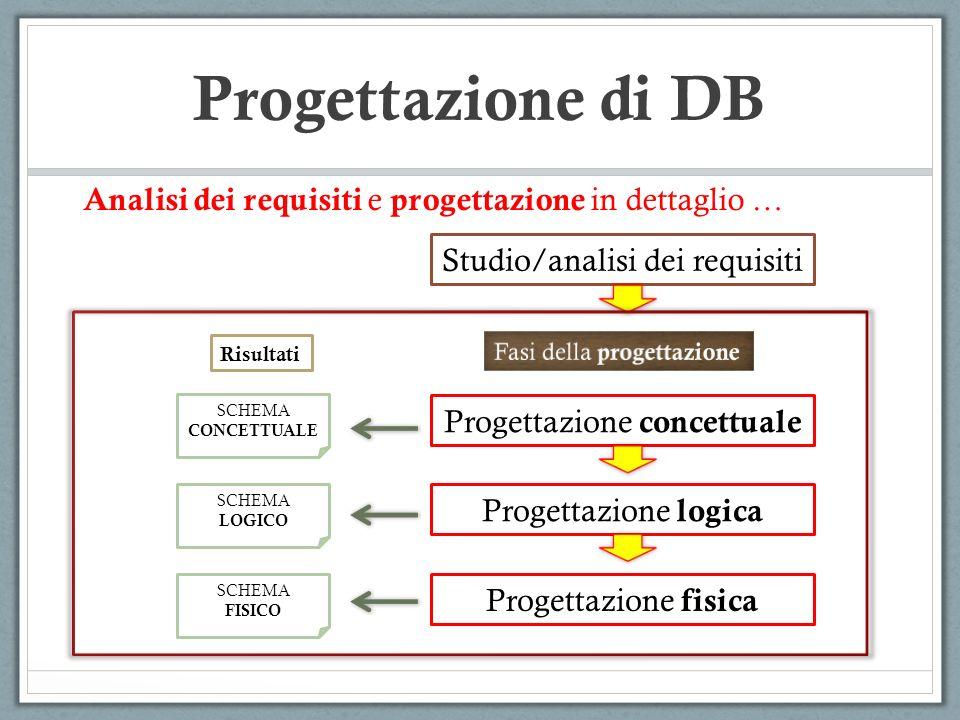Studio/analisi dei requisiti Progettazione concettuale Progettazione logica Progettazione fisica SCHEMA CONCETTUALE SCHEMA LOGICO SCHEMA FISICO Risult