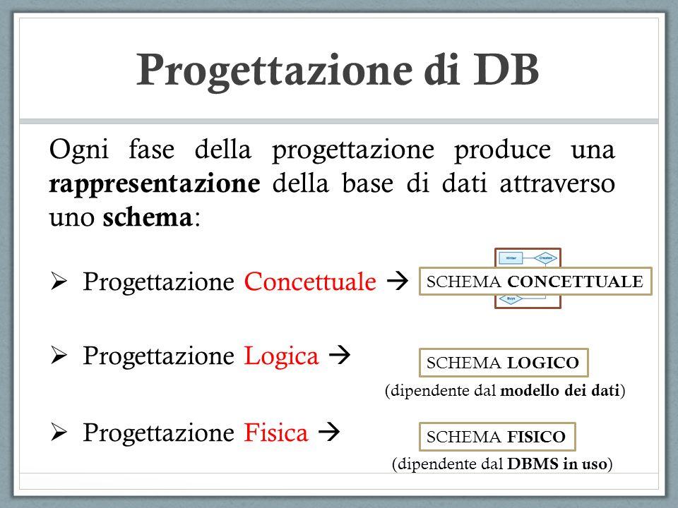 Progettazione di DB Ogni fase della progettazione produce una rappresentazione della base di dati attraverso uno schema : Progettazione Concettuale Pr