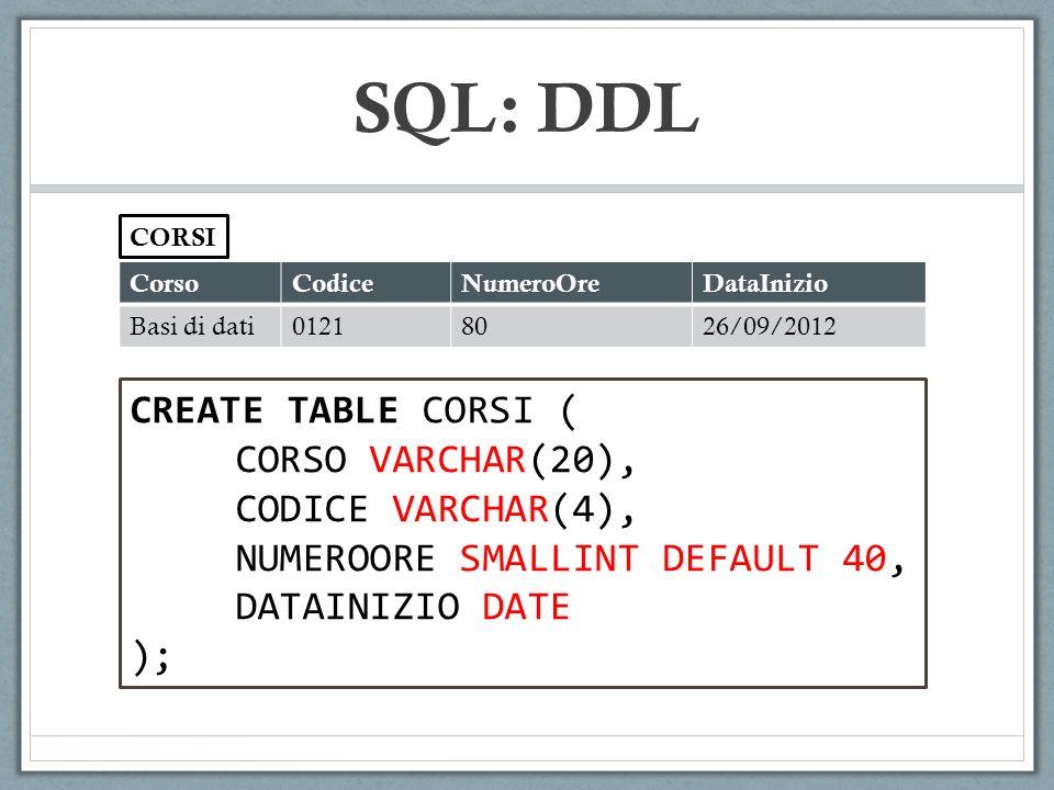 CorsoCodiceNumeroOreDataInizio Basi di dati01218026/09/2012 CORSI CREATE TABLE CORSI ( CORSO VARCHAR(20), CODICE VARCHAR(4), NUMEROORE SMALLINT DEFAULT 40, DATAINIZIO DATE ); SQL: DDL