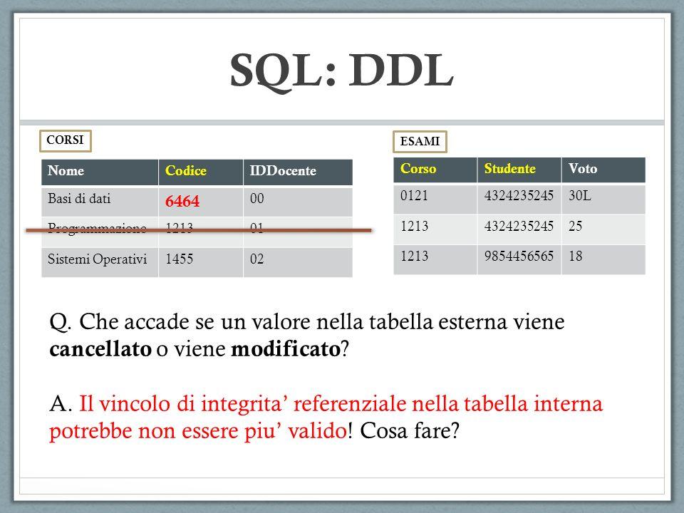 NomeCodiceIDDocente Basi di dati 6464 00 Programmazione121301 Sistemi Operativi145502 CorsoStudenteVoto 0121432423524530L 1213432423524525 1213985445656518 CORSI ESAMI SQL: DDL Q.