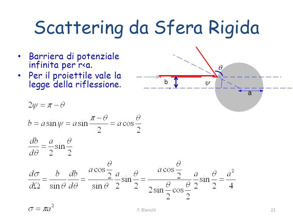 Scattering da Sfera Rigida Barriera di potenziale infinita per r<a. Per il proiettile vale la legge della riflessione. b 21F. Bianchi