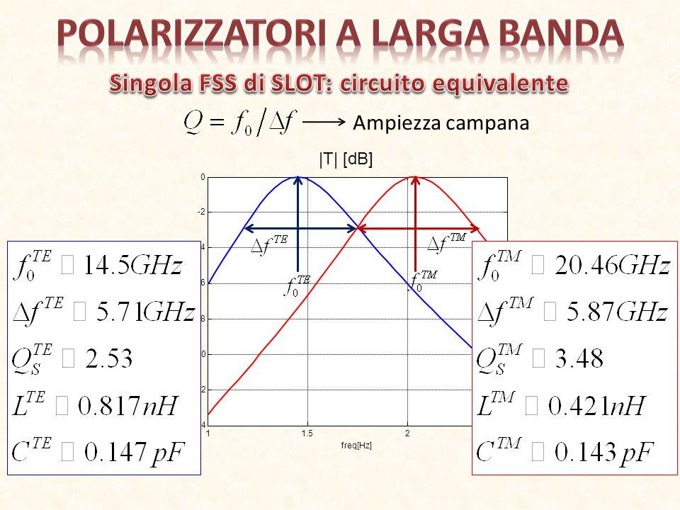 11.522.5 x 10 10 -14 -12 -10 -8 -6 -4 -2 0 freq[Hz] |T| [dB] Ampiezza campana