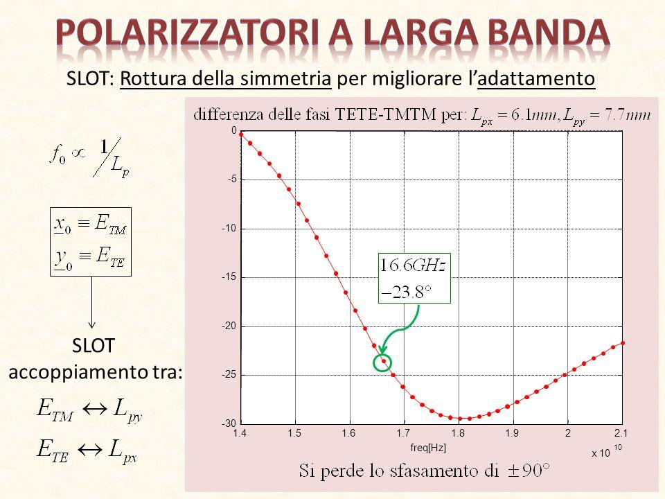 SLOT: Rottura della simmetria per migliorare ladattamento SLOT accoppiamento tra: 1.41.51.61.71.81.922.1 x 10 10 -30 -25 -20 -15 -10 -5 0 freq[Hz]