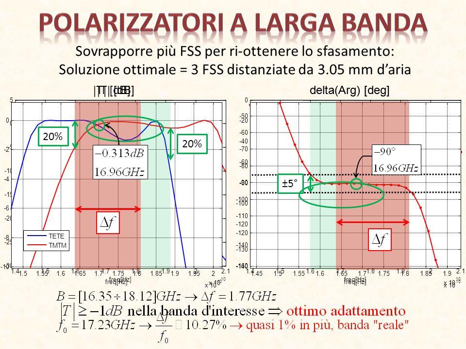 Sovrapporre più FSS per ri-ottenere lo sfasamento: Soluzione ottimale = 3 FSS distanziate da 3.05 mm daria 20% ±5°