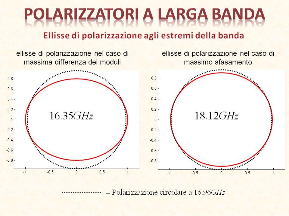 -0.500.51 -0.8 -0.6 -0.4 -0.2 0 0.2 0.4 0.6 0.8 ellisse di polarizzazione nel caso di massima differenza dei moduli -0.500.51 -0.8 -0.6 -0.4 -0.2 0 0.