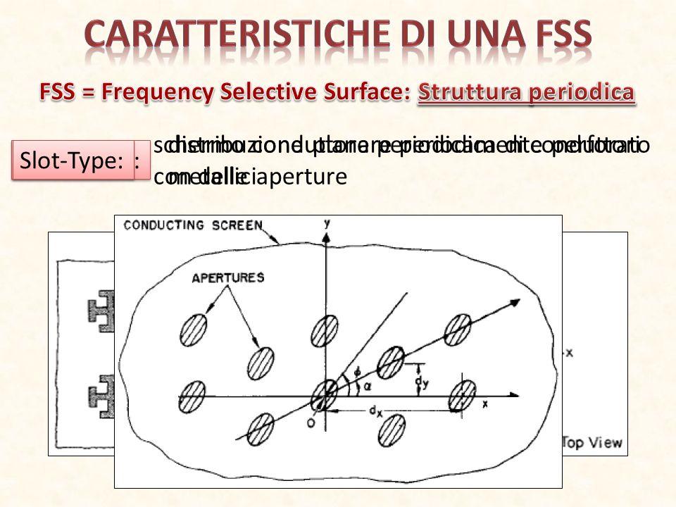 Massimo del coefficiente di trasmissione FSS