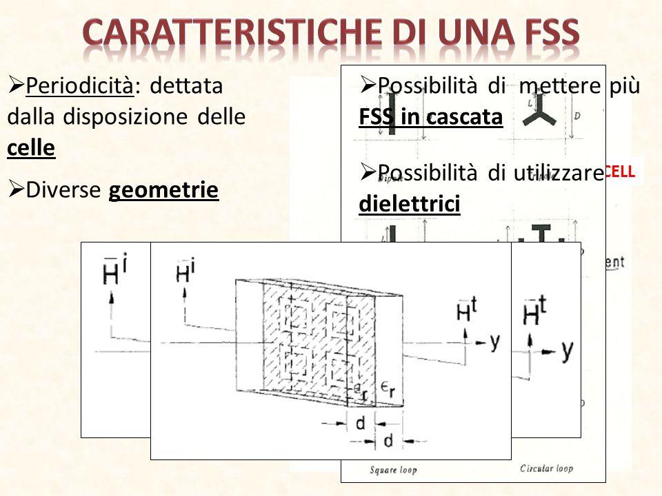 Periodicità: dettata dalla disposizione delle celle UNIT CELL Diverse geometrie Possibilità di mettere più FSS in cascata Possibilità di utilizzare di