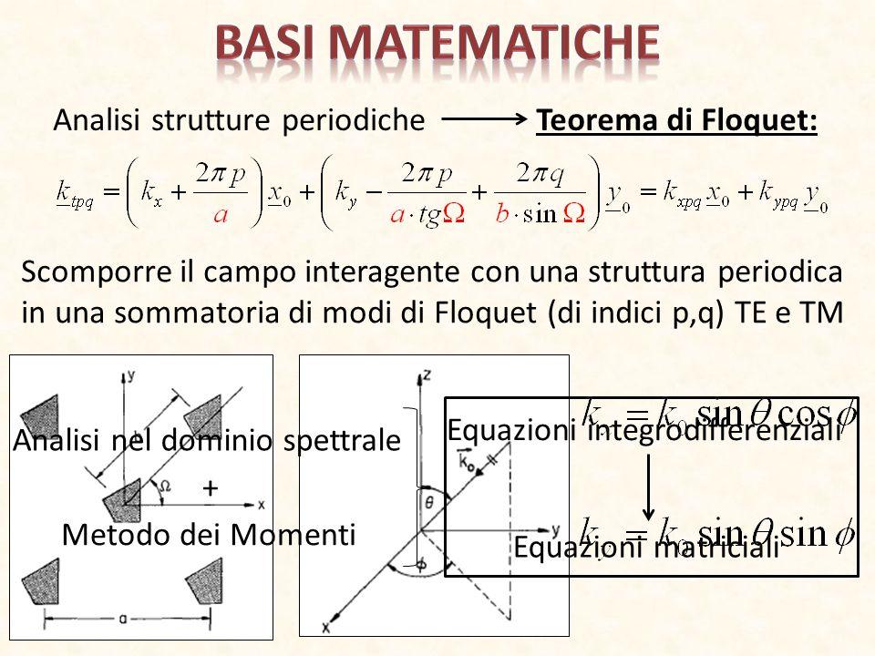 1.Modello a linee di trasmissione equivalenti 2.Risoluzione MoM 3.Rete dei modi accessibili Ad ogni modo corrisponde una linea di trasmissione FSSDielettrico superiore Dielettrico inferiore Funzione di Green della stratificazione Trasformata di Fourier delle Funzioni Base del MoM Riduzione ai soli modi accessibili 4.