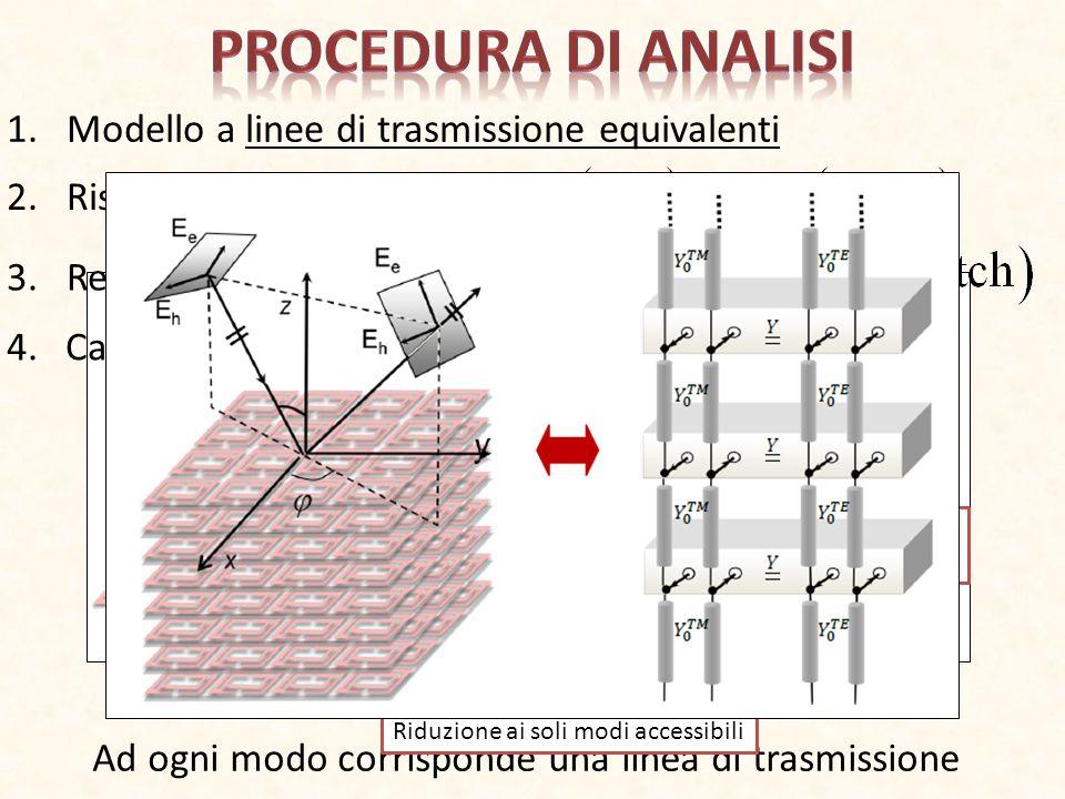 1.Modello a linee di trasmissione equivalenti 2.Risoluzione MoM 3.Rete dei modi accessibili Ad ogni modo corrisponde una linea di trasmissione FSSDiel