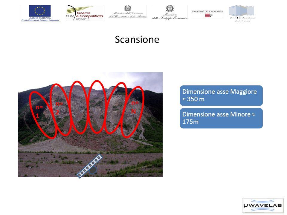Scansione n= 1 n= 2 n= N Dimensione asse Maggiore 350 m Dimensione asse Minore 175m