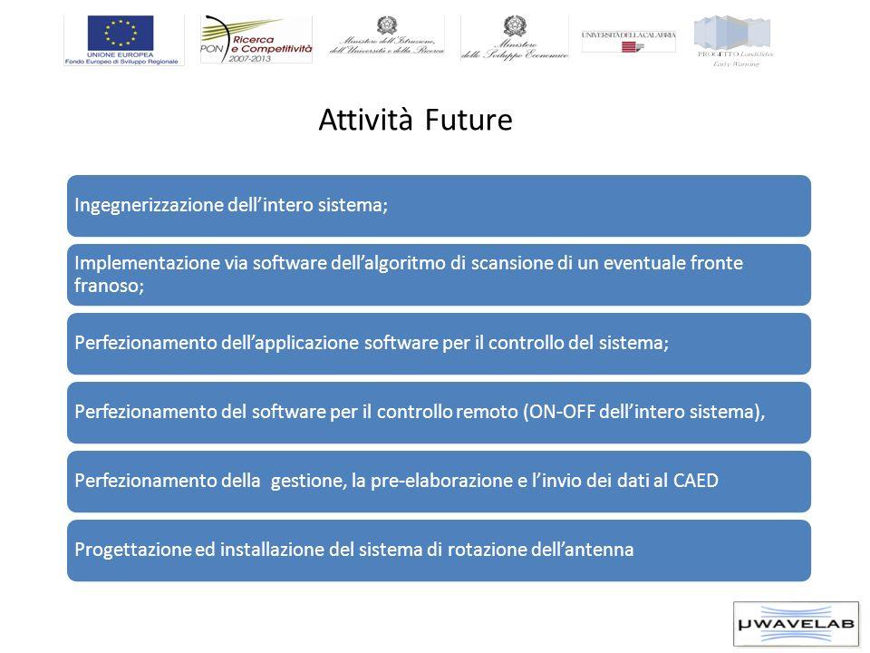Attività Future Ingegnerizzazione dellintero sistema; Implementazione via software dellalgoritmo di scansione di un eventuale fronte franoso; Perfezio