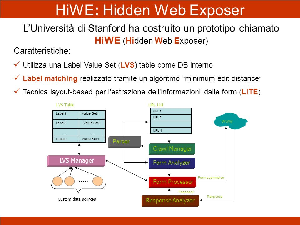 LUniversità di Stanford ha costruito un prototipo chiamato HiWE (Hidden Web Exposer) Caratteristiche: Utilizza una Label Value Set (LVS) table come DB