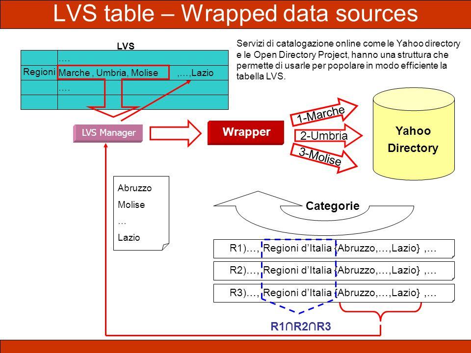 Marche, Umbria, Molise …. Regioni LVS LVS Manager Wrapper Yahoo Directory 1-Marche 2-Umbria 3-Molise Categorie R1)…, Regioni dItalia {Abruzzo,…,Lazio}