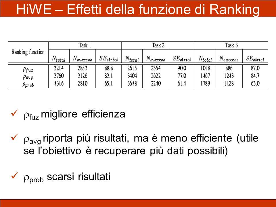 HiWE – Effetti della funzione di Ranking fuz migliore efficienza avg riporta più risultati, ma è meno efficiente (utile se lobiettivo è recuperare più