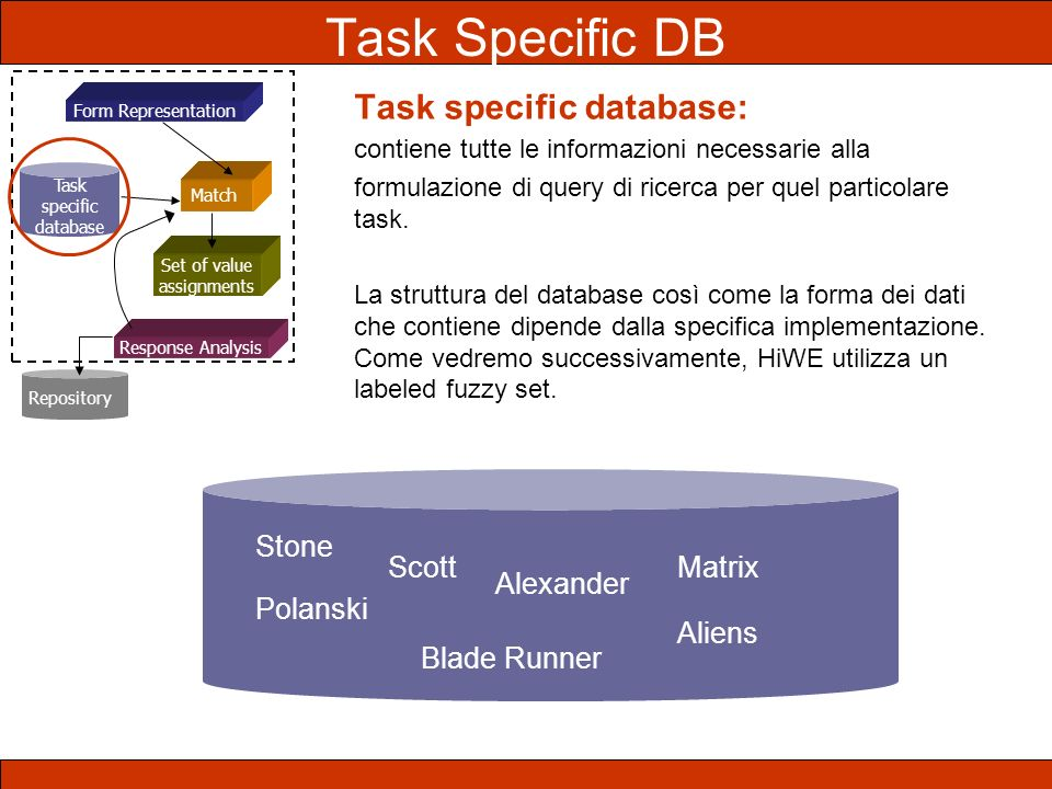 Task specific database Set of value assignments Response Analysis Match Repository Task Specific DB Task specific database: contiene tutte le informaz