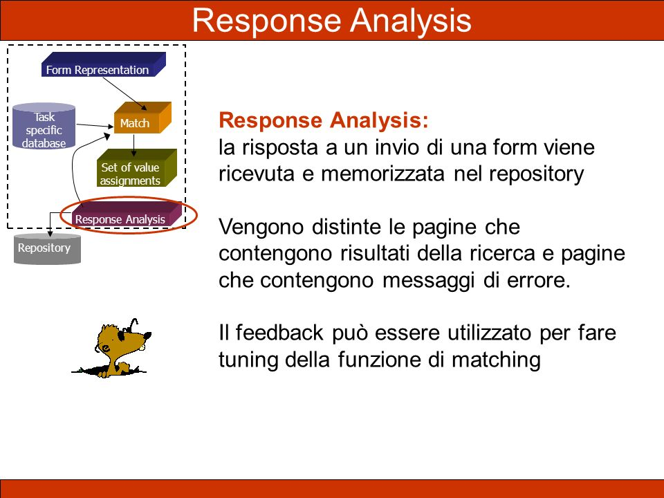 Form Representation Task specific database Set of value assignments Response Analysis Match Repository Response Analysis: la risposta a un invio di un