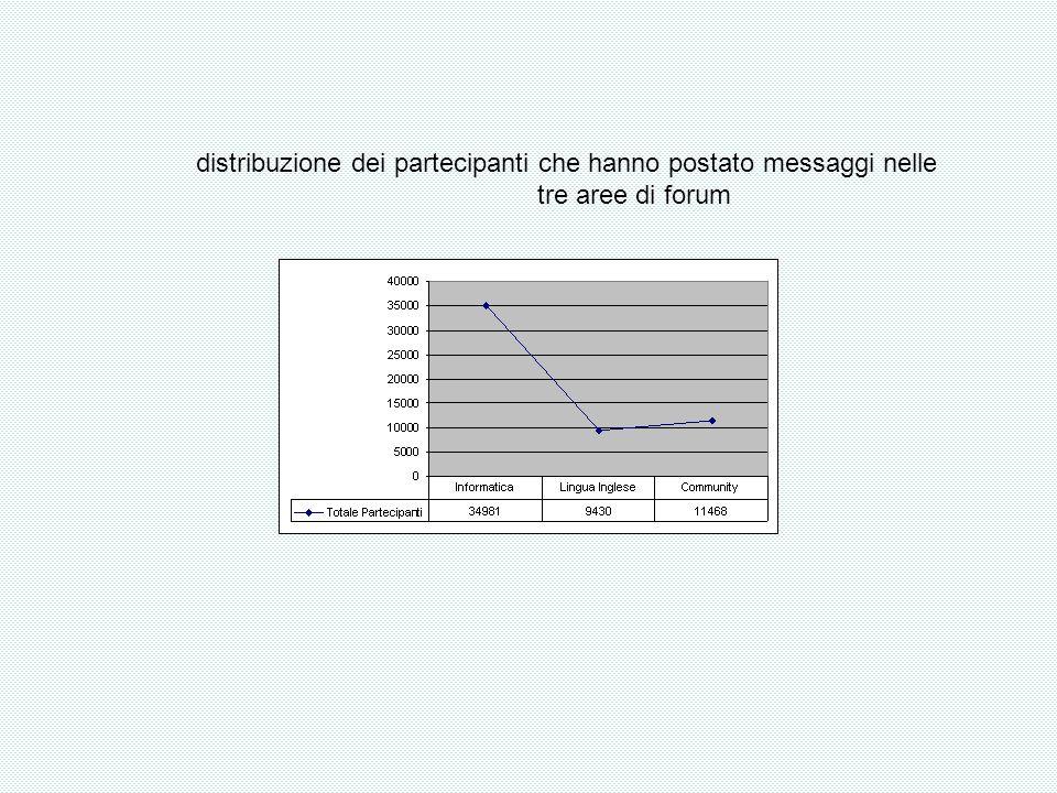 distribuzione dei partecipanti che hanno postato messaggi nelle tre aree di forum