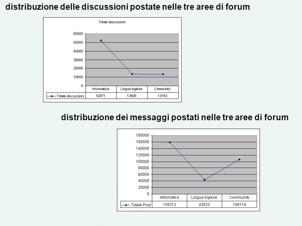 distribuzione delle discussioni postate nelle tre aree di forum distribuzione dei messaggi postati nelle tre aree di forum
