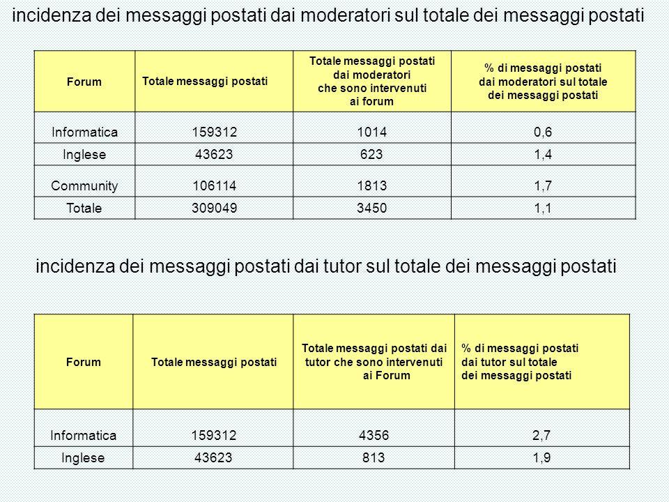ForumTotale messaggi postati dai moderatori che sono intervenuti ai forum % di messaggi postati dai moderatori sul totale dei messaggi postati Informa