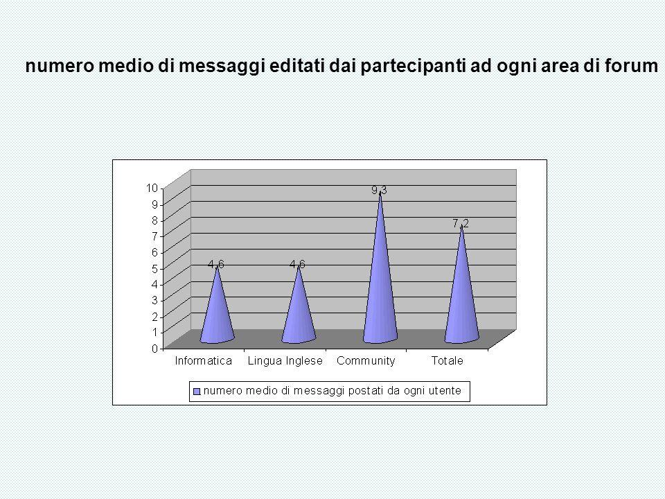 numero medio di messaggi editati dai partecipanti ad ogni area di forum