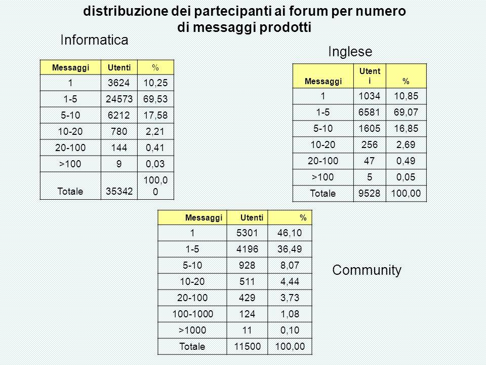 distribuzione dei partecipanti ai forum per numero di messaggi prodotti MessaggiUtenti% 1362410,25 1-52457369,53 5-10621217,58 10-207802,21 20-1001440,41 >10090,03 Totale35342 100,0 0 Informatica Messaggi Utent i% 1103410,85 1-5658169,07 5-10160516,85 10-202562,69 20-100470,49 >10050,05 Totale9528100,00 Inglese MessaggiUtenti% 1530146,10 1-5419636,49 5-109288,07 10-205114,44 20-1004293,73 100-10001241,08 >1000110,10 Totale11500100,00 Community