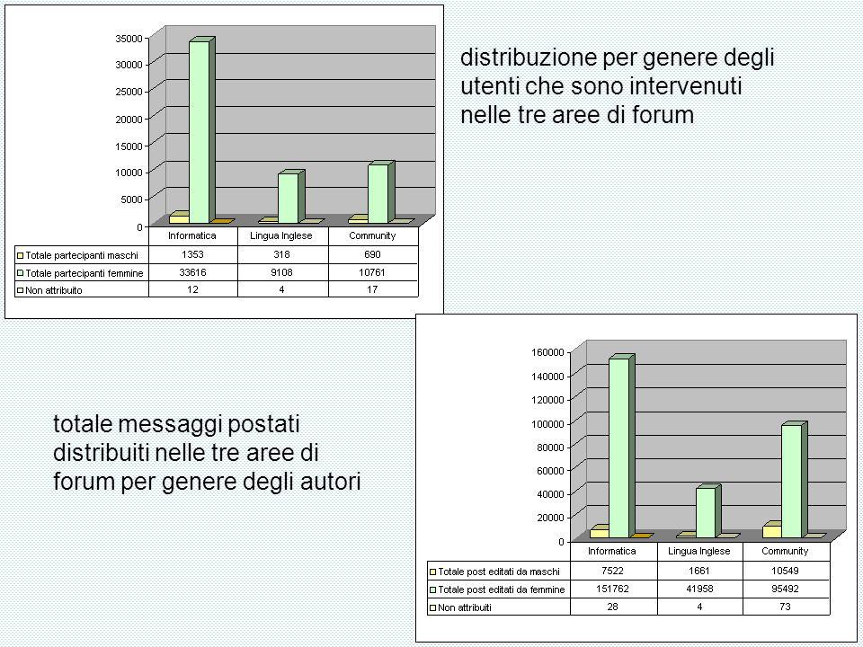 distribuzione per genere degli utenti che sono intervenuti nelle tre aree di forum totale messaggi postati distribuiti nelle tre aree di forum per genere degli autori