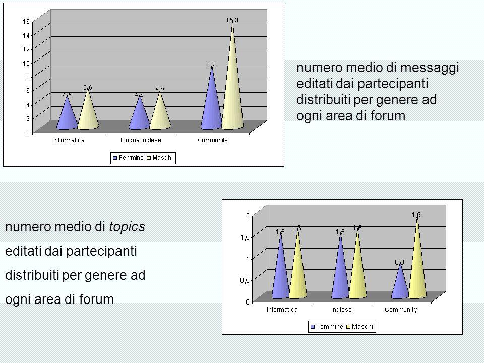 numero medio di messaggi editati dai partecipanti distribuiti per genere ad ogni area di forum numero medio di topics editati dai partecipanti distribuiti per genere ad ogni area di forum