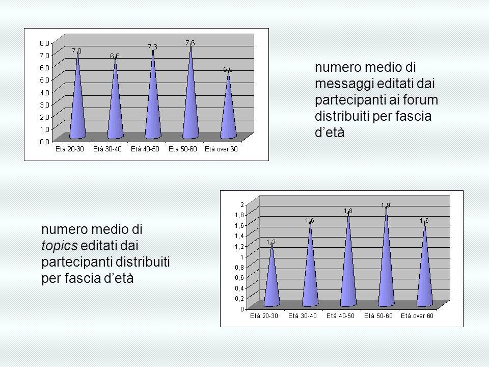 numero medio di messaggi editati dai partecipanti ai forum distribuiti per fascia detà numero medio di topics editati dai partecipanti distribuiti per