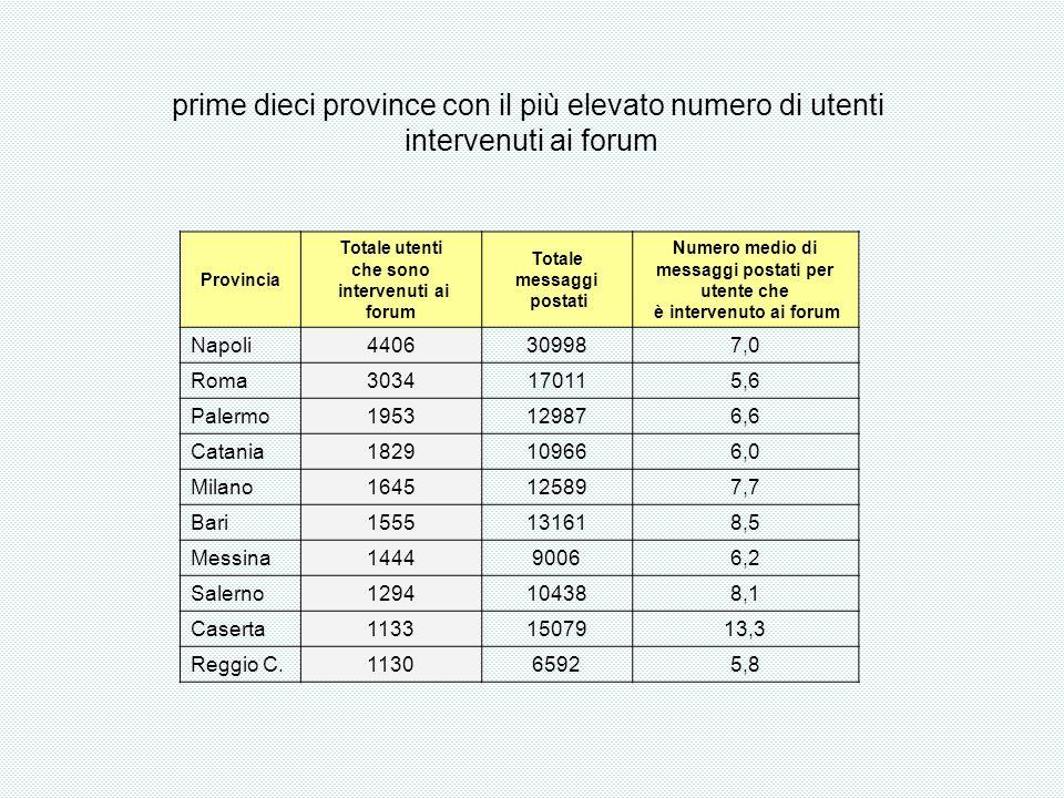 Provincia Totale utenti che sono intervenuti ai forum Totale messaggi postati Numero medio di messaggi postati per utente che è intervenuto ai forum Napoli4406309987,0 Roma3034170115,6 Palermo1953129876,6 Catania1829109666,0 Milano1645125897,7 Bari1555131618,5 Messina144490066,2 Salerno1294104388,1 Caserta11331507913,3 Reggio C.113065925,8 prime dieci province con il più elevato numero di utenti intervenuti ai forum