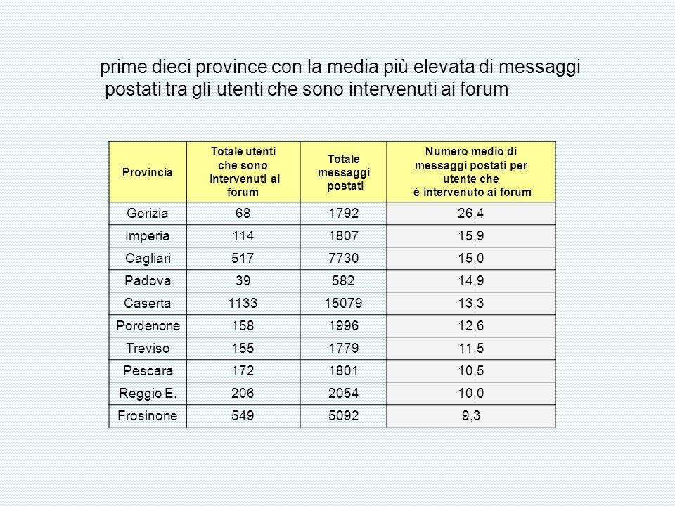 Provincia Totale utenti che sono intervenuti ai forum Totale messaggi postati Numero medio di messaggi postati per utente che è intervenuto ai forum Gorizia68179226,4 Imperia114180715,9 Cagliari517773015,0 Padova3958214,9 Caserta11331507913,3 Pordenone158199612,6 Treviso155177911,5 Pescara172180110,5 Reggio E.206205410,0 Frosinone54950929,3 prime dieci province con la media più elevata di messaggi postati tra gli utenti che sono intervenuti ai forum