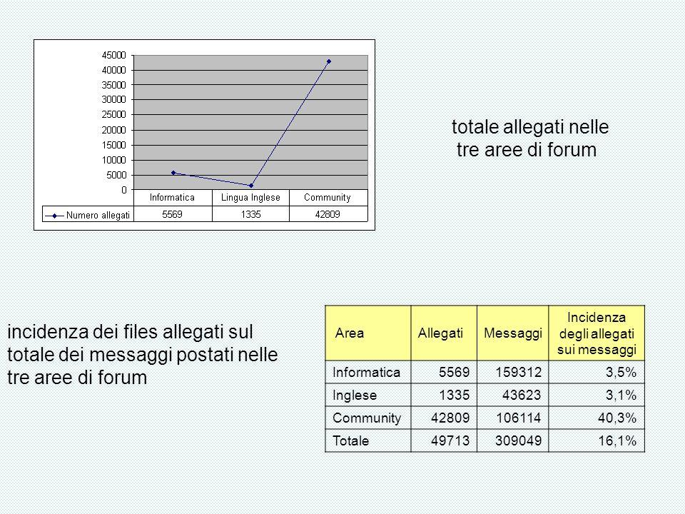 totale allegati nelle tre aree di forum AreaAllegatiMessaggi Incidenza degli allegati sui messaggi Informatica55691593123,5% Inglese1335436233,1% Community4280910611440,3% Totale4971330904916,1% incidenza dei files allegati sul totale dei messaggi postati nelle tre aree di forum
