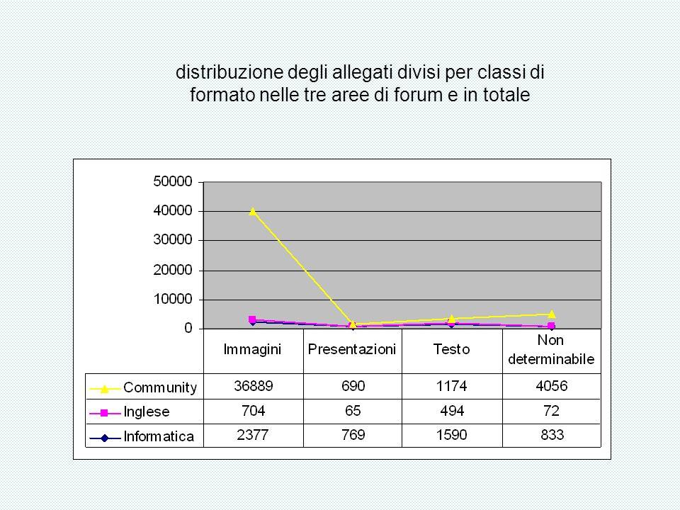 distribuzione degli allegati divisi per classi di formato nelle tre aree di forum e in totale