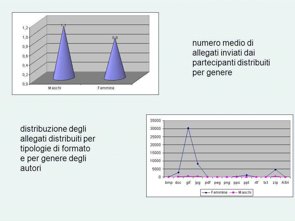 numero medio di allegati inviati dai partecipanti distribuiti per genere distribuzione degli allegati distribuiti per tipologie di formato e per gener