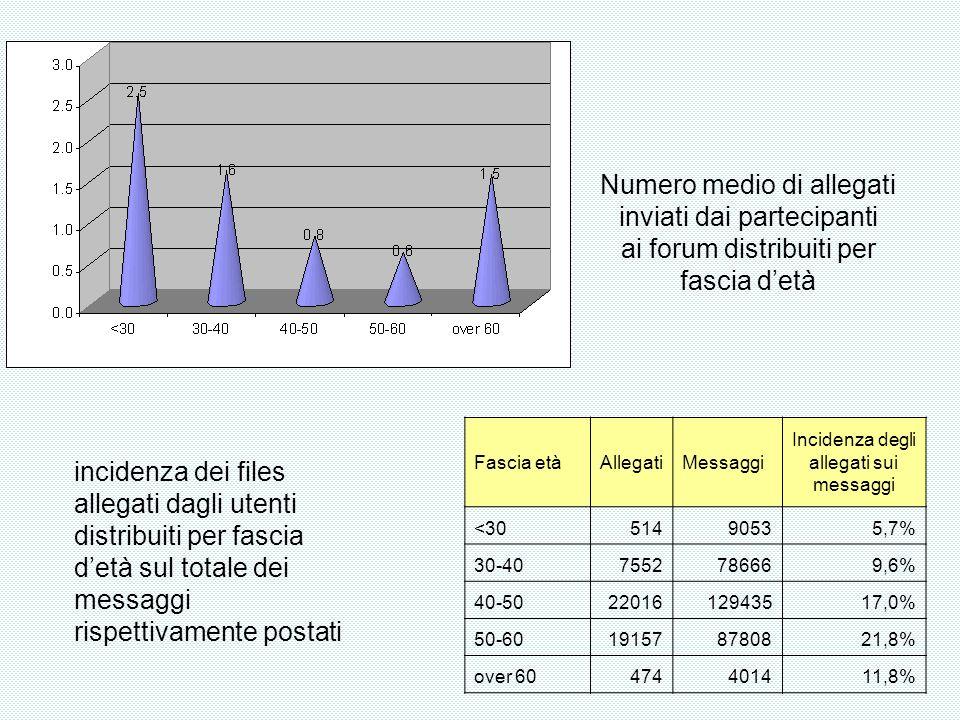Numero medio di allegati inviati dai partecipanti ai forum distribuiti per fascia detà Fascia etàAllegatiMessaggi Incidenza degli allegati sui messaggi <3051490535,7% 30-407552786669,6% 40-502201612943517,0% 50-60191578780821,8% over 60474401411,8% incidenza dei files allegati dagli utenti distribuiti per fascia detà sul totale dei messaggi rispettivamente postati