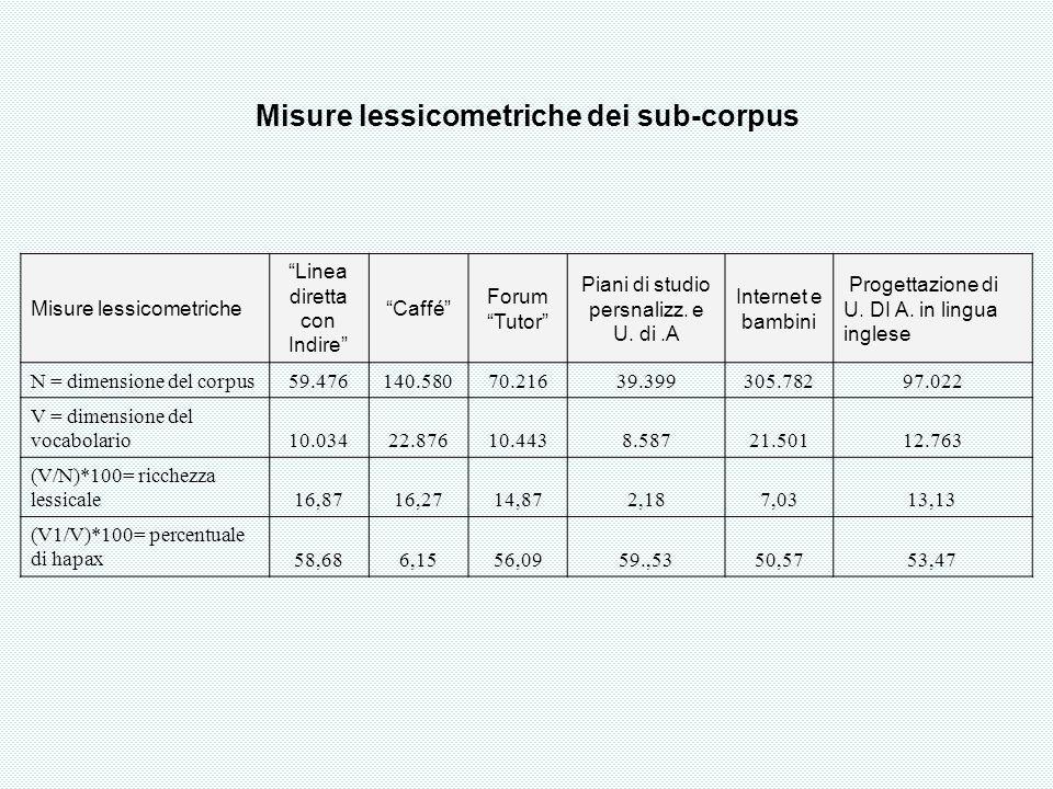 Misure lessicometriche dei sub-corpus Misure lessicometriche Linea diretta con Indire Caffé Forum Tutor Piani di studio persnalizz. e U. di.A Internet