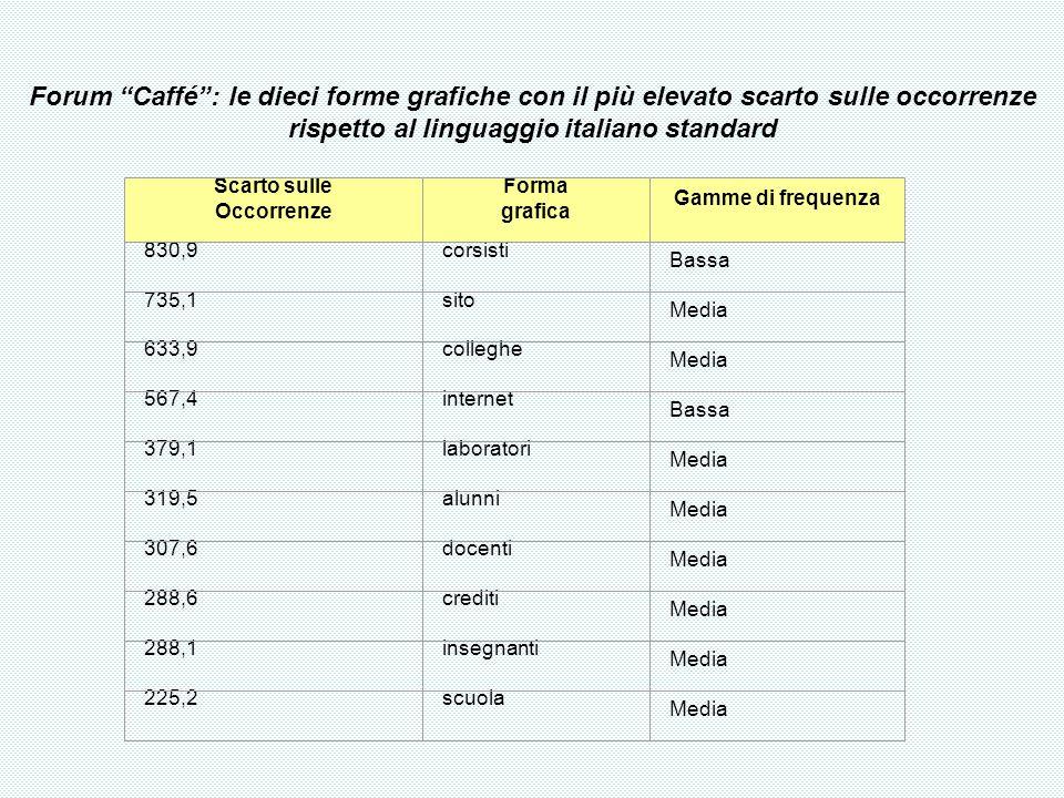 Scarto sulle Occorrenze Forma grafica Gamme di frequenza 830,9corsisti Bassa 735,1sito Media 633,9colleghe Media 567,4internet Bassa 379,1laboratori Media 319,5alunni Media 307,6docenti Media 288,6crediti Media 288,1insegnanti Media 225,2scuola Media Forum Caffé: le dieci forme grafiche con il più elevato scarto sulle occorrenze rispetto al linguaggio italiano standard