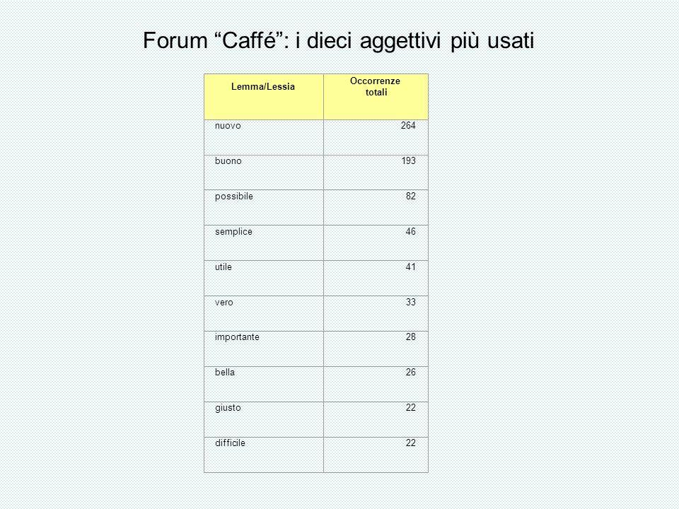 Lemma/Lessia Occorrenze totali nuovo264 buono193 possibile82 semplice46 utile41 vero33 importante28 bella26 giusto22 difficile22 Forum Caffé: i dieci aggettivi più usati