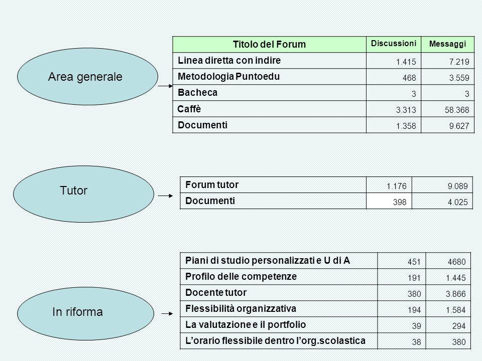 Area generale Tutor In riforma Titolo del Forum DiscussioniMessaggi Linea diretta con indire 1.4157.219 Metodologia Puntoedu 4683.559 Bacheca 33 Caffè